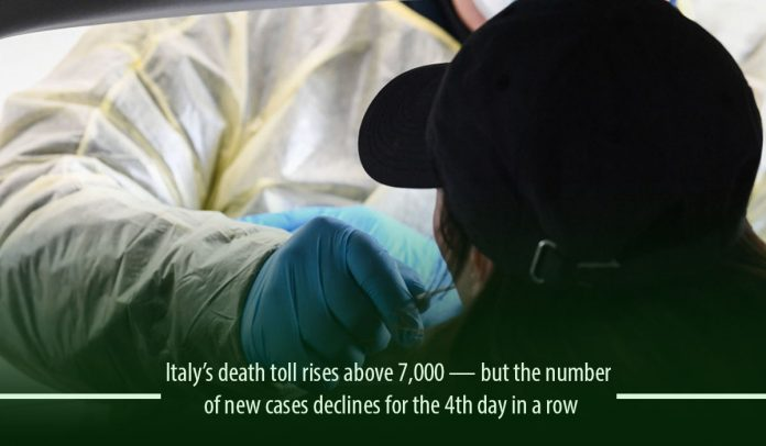 Italy's death toll climbs 7,000 but the new cases declines