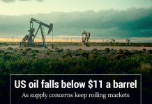 The United States oil slips below $11 a barrel