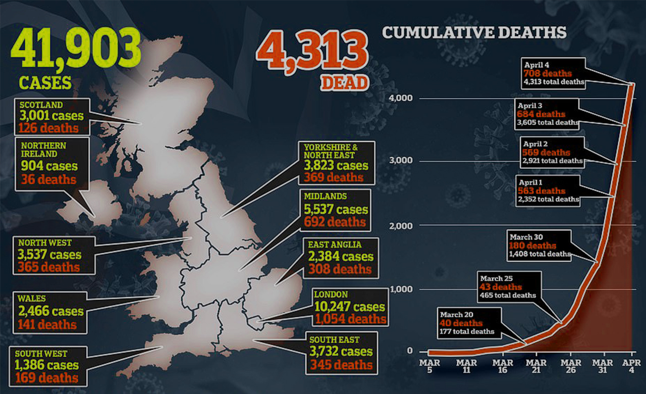 UK faced worst day since coronavirus crisis 708 die in a single day